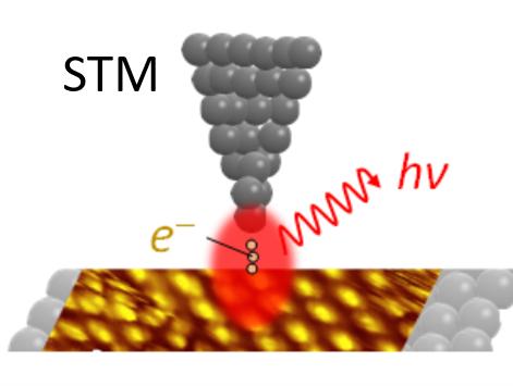 54 走査型トンネル顕微鏡を用いた単一分子レベルの電流誘起発光分光の試み ~単一分子の構造と振舞いを観測可能な分光測定への挑戦~