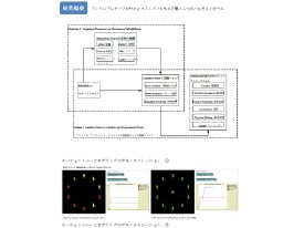 92 アントレプレナープロセスにおける仏教マインドフルネスの役割 ~エージェントベースモデリングデモンストレーションを使用した概念を中心に~