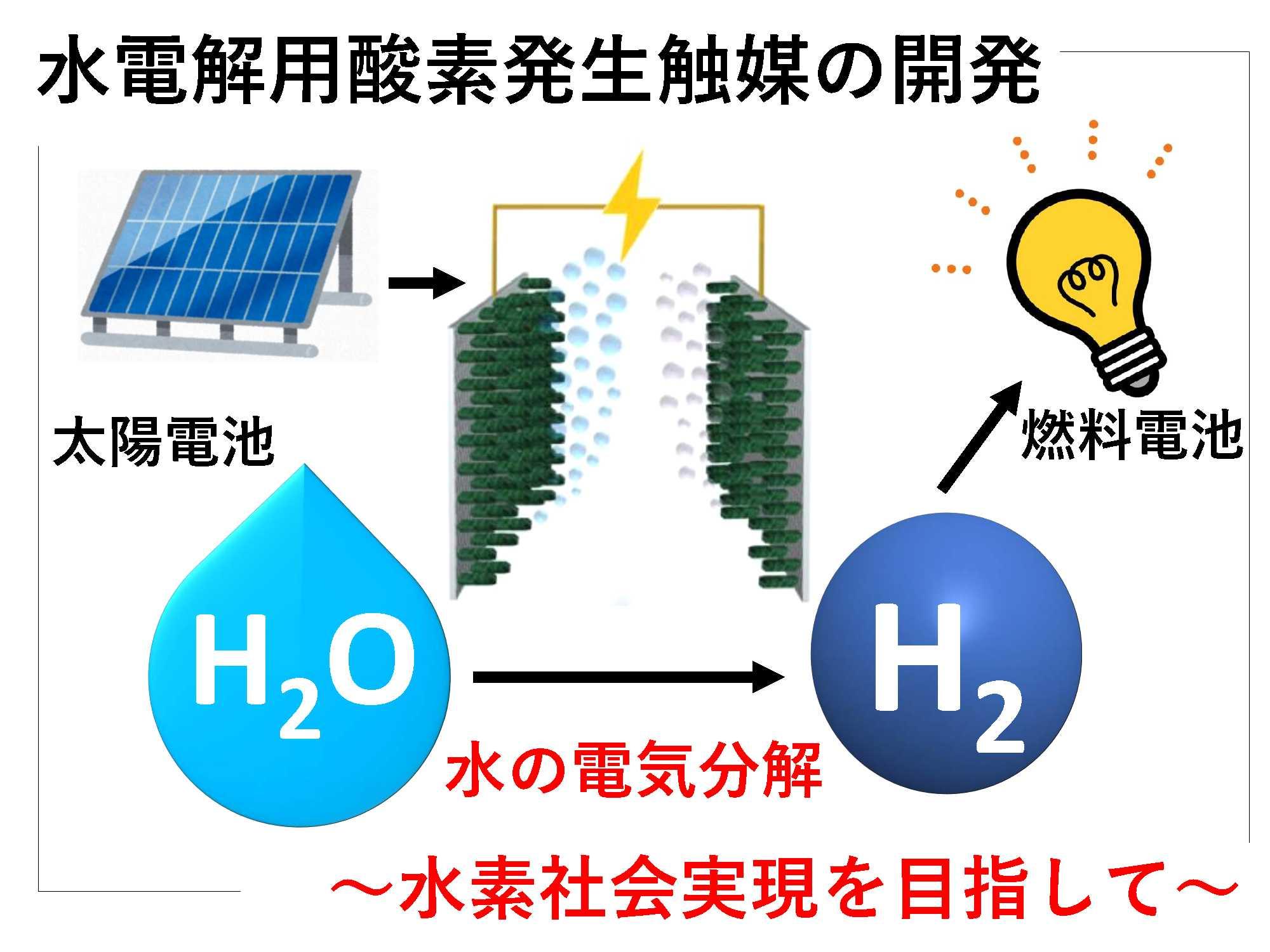 24. 水電解用酸素発生触媒の開発 ~水素社会実現を目指して~