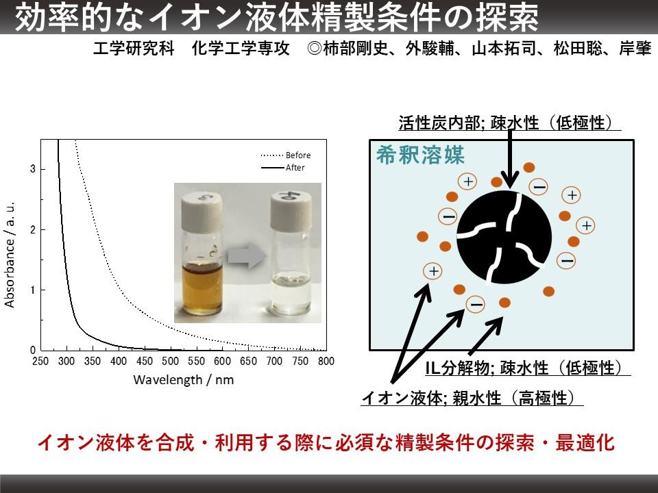 29. 効率的なイオン液体精製条件の探索