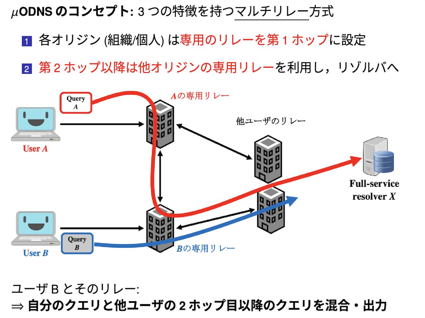 51 結託耐性を有した匿名DNS「μODNS」の開発 ~インターネット基盤のプライバシ保護技術~