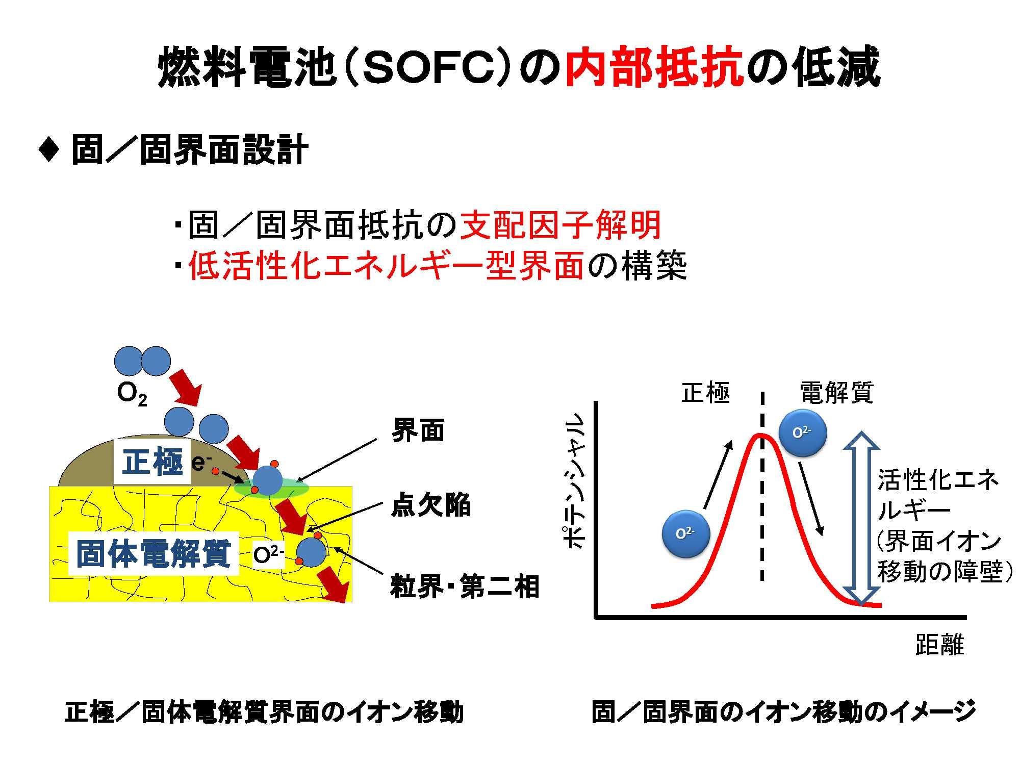 26. 燃料電池の効率向上を目指す固体間イオン移動性の評価