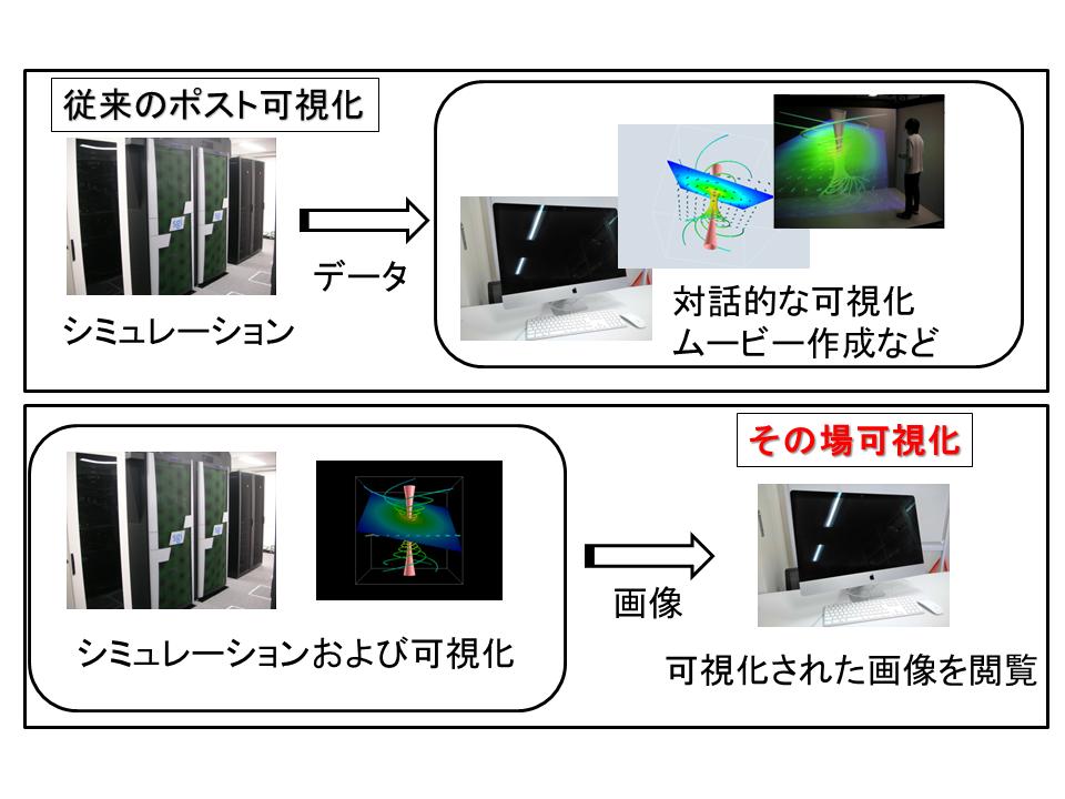 48 大規模シミュレーション向けIn-Situ可視化ツールの開発 ~シミュレーションのその場可視化~