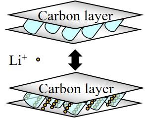5 全固体型リチウムイオン電池用電極材料の高性能化 ~電気自動車への搭載を目指して~