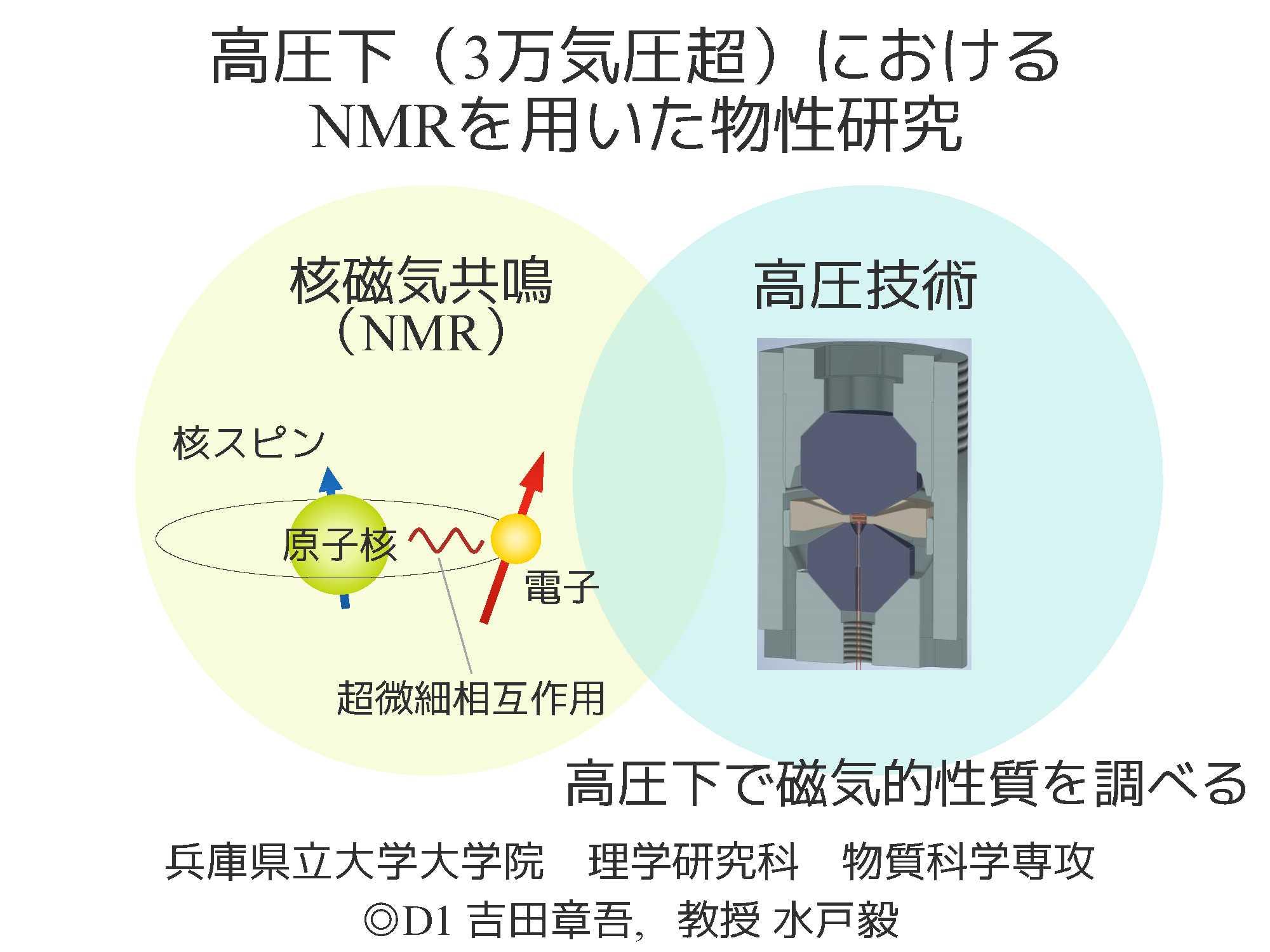 30 高圧下(3万気圧超)におけるNMRを用いた物性研究