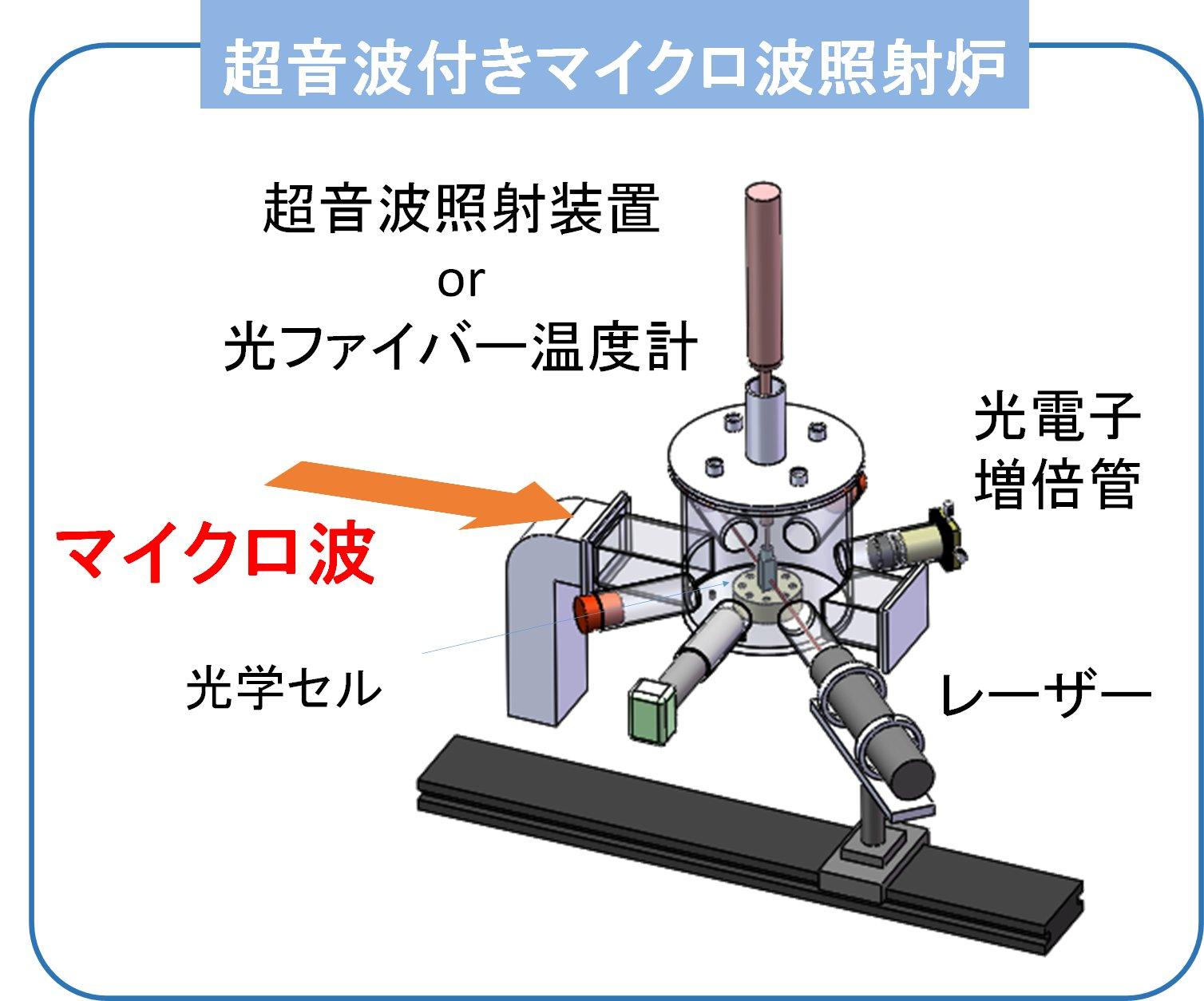 26 超音波を併用したマイクロ波照射による微粒化プロセス構築 ~電子レンジを利用したナノ粒子生成~
