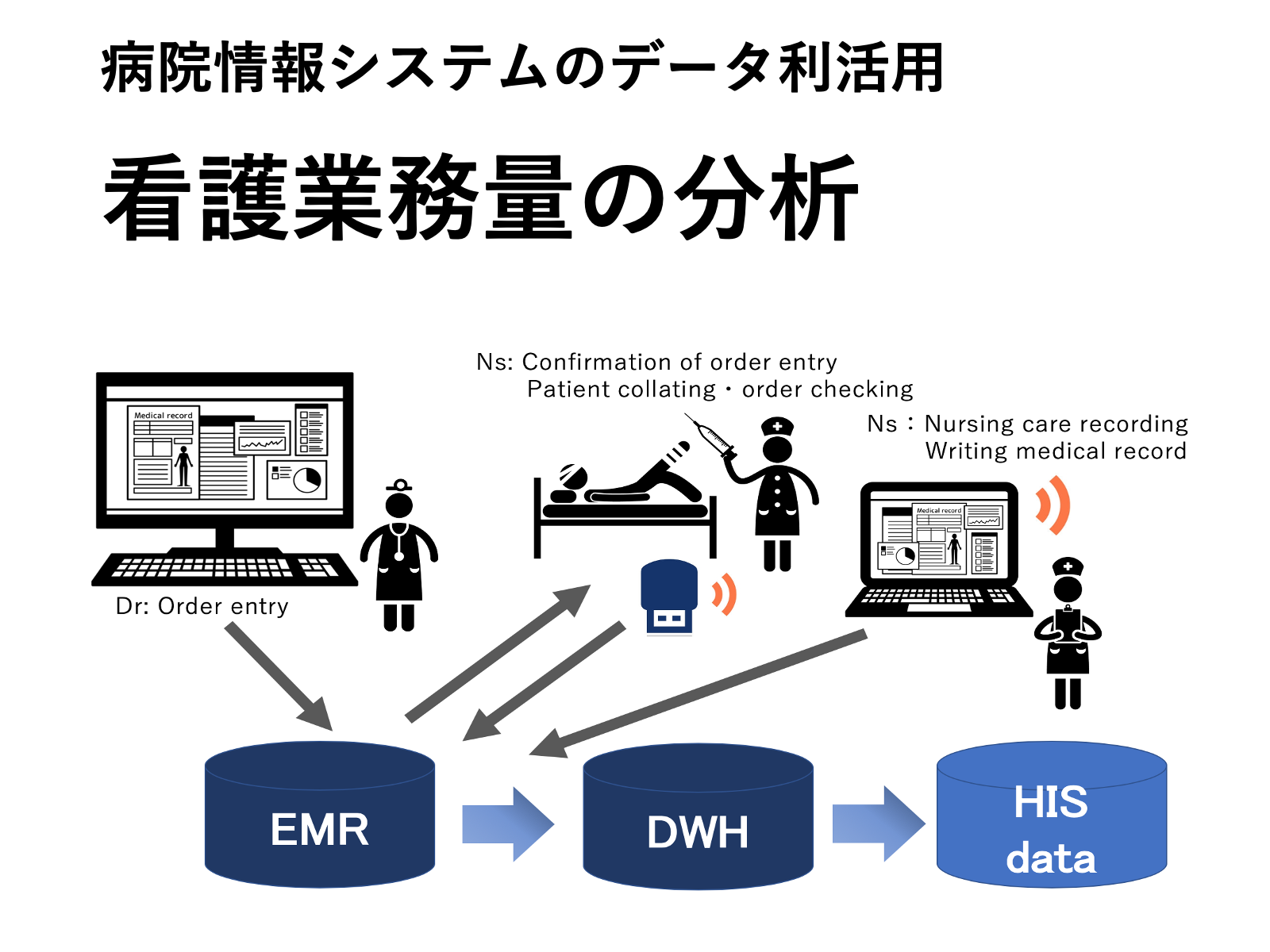 43. 病院情報システムを用いた看護業務量分析