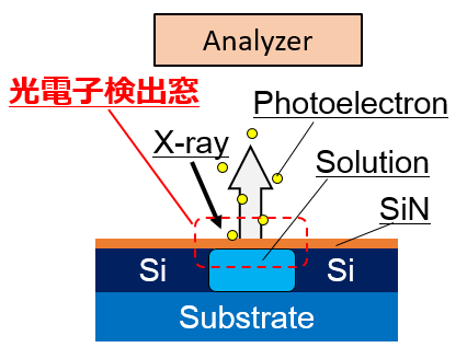 53 高感度光電子検出のためのガスクラスターイオンビームを用いた溶液セルの窓材料極薄化に関する研究 ~最薄の窒化シリコンメンブレンを目指して~