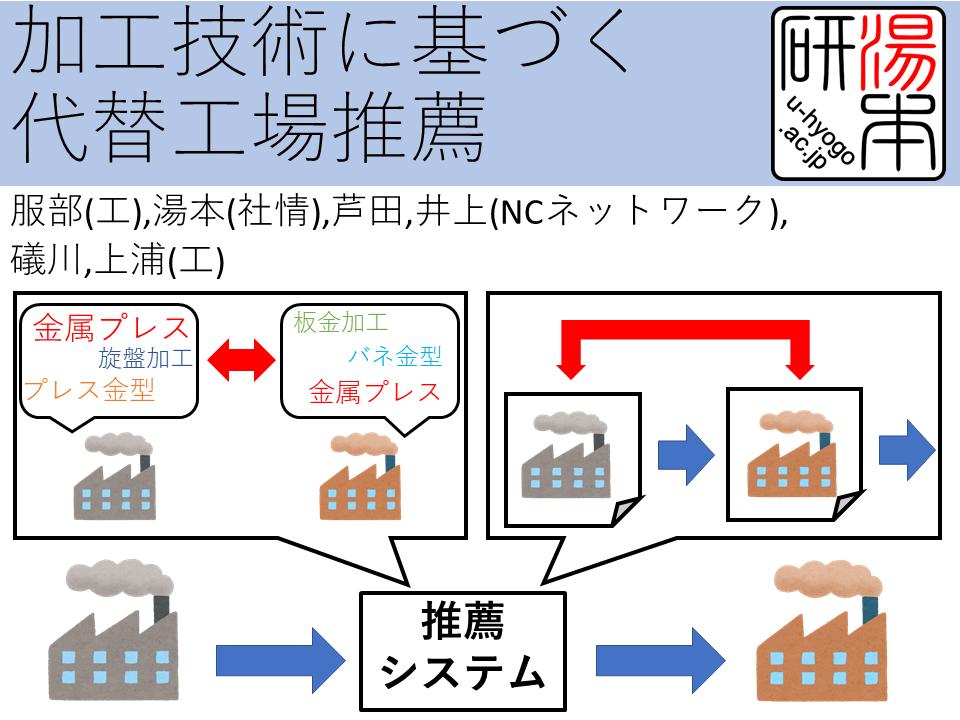 13. 加工技術に基づく代替工場推薦